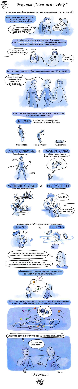 tentative pour définir la psychomotricité en BD... merci pour l'initiative à Pueblo et Heidi ! lepueblo.blogspot.fr