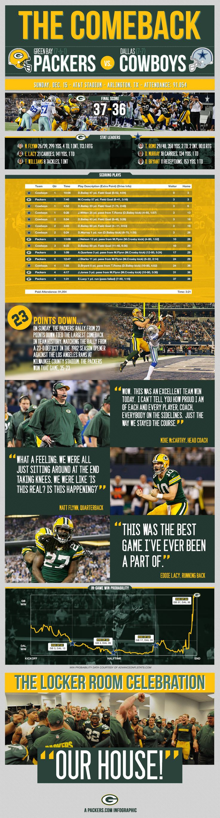 Green Bay Packers vs. Dallas Cowboys - The Comeback - Infographic.  McCarthy wasn't the only one proud of the Packers that day, so was I.