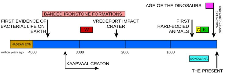 A timeline of the earth's history indicating when the Vredefort crater was formed in relation to some of the other important South African geological events. W indicates when the Witwatersrand Supergroup was laid down, C the Cape Supergroup, and K the Karoo Supergroup. The graph also indicates the period during which banded ironstone formations were formed on earth, indicative of an oxygen-free atmosphere.  -- Vredefort crater - Wikipedia
