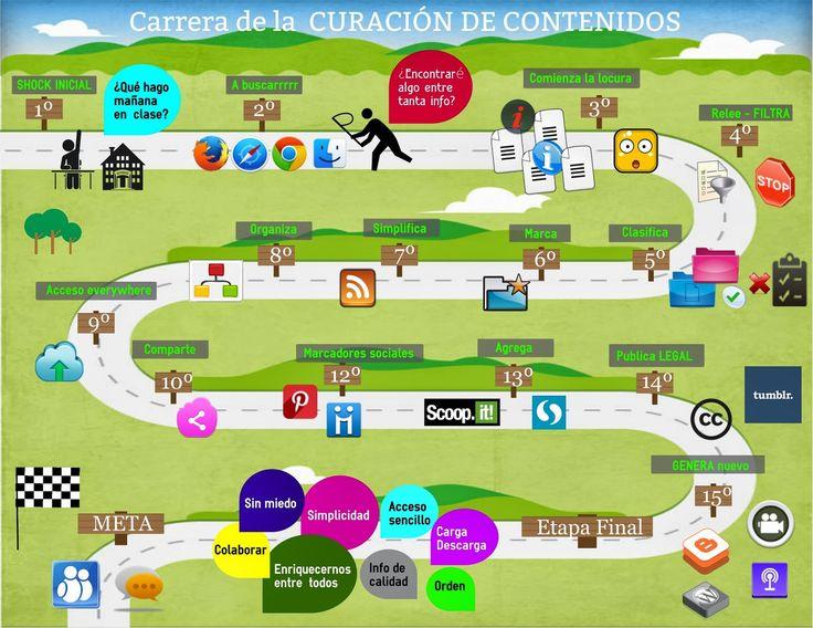 Cuaderno de analecum: Infografías Por Ana Lecumberri Chueca