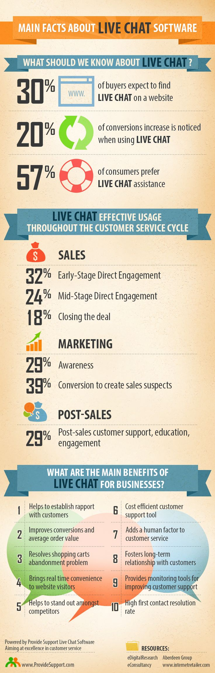 Main facts about live chat software infographic http