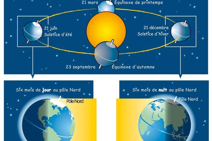Solstice d'hiver 2015 : date, définition... Comment on change de saison !