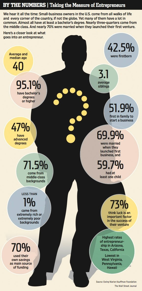Entrepreneurs by the numbers
