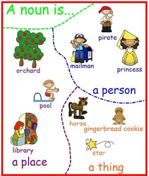 Noun Proper Nouns Anchor Charts Ela Teaching Resources