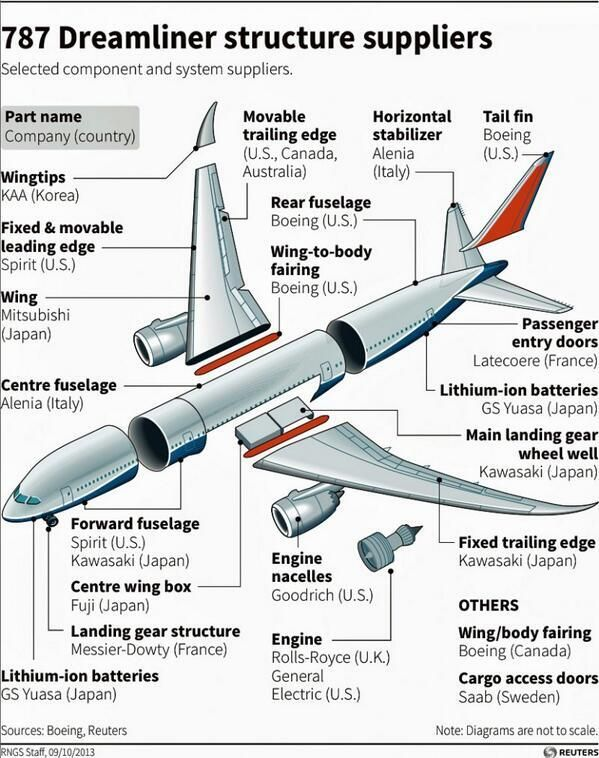 Boeing     Discussion Questions doc     Boeing   Airbus