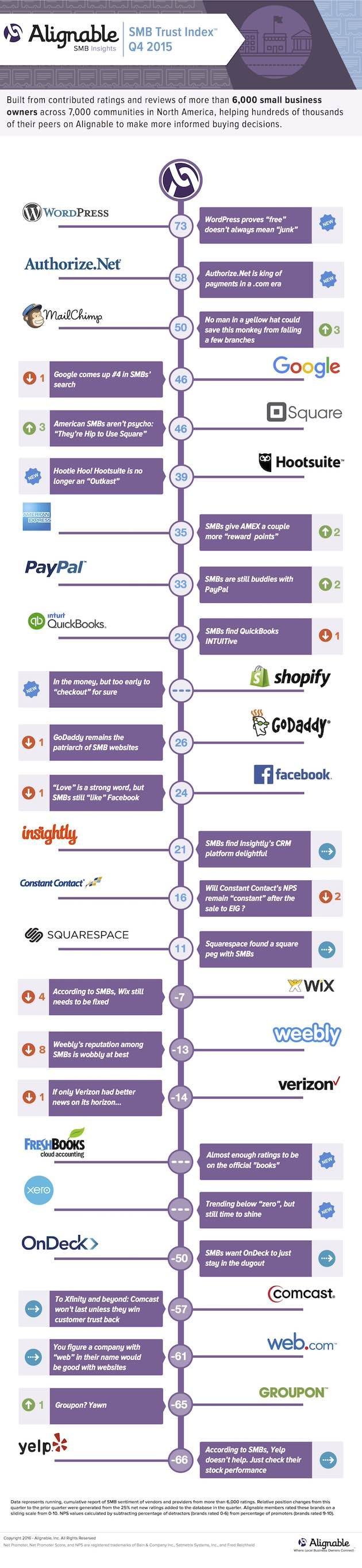 Digital Tools Recommended Most by SMB Owners #Infographic #Business #SmallBusiness #Marketing