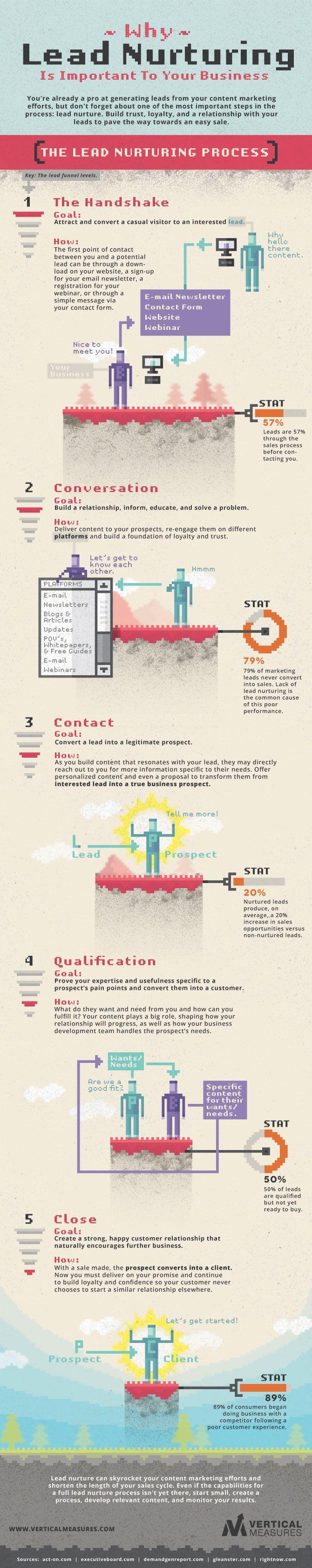 http://social-media-strategy-template.blogspot.com/ Lead Nurturing Process - #infographic #marketing