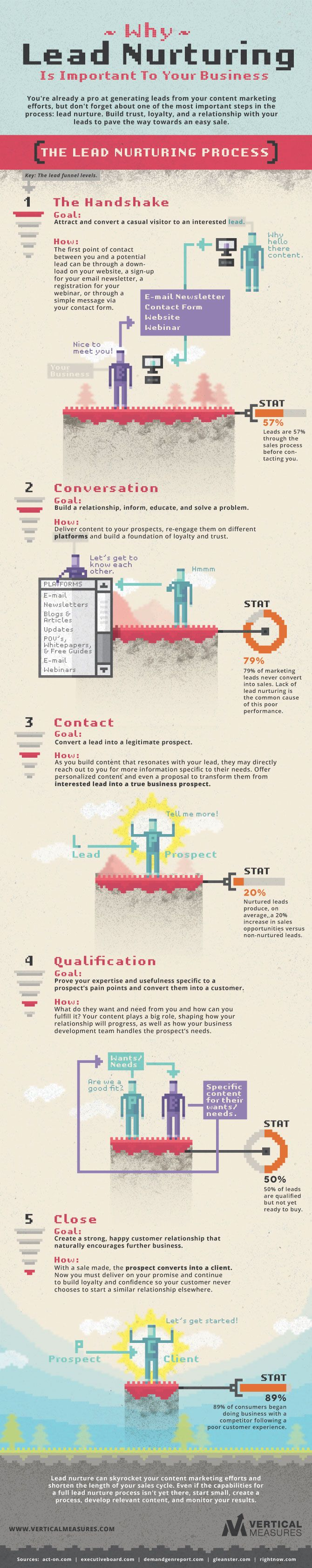 Creating a Content Marketing Lead Nurturing Process - #infographic #marketing
