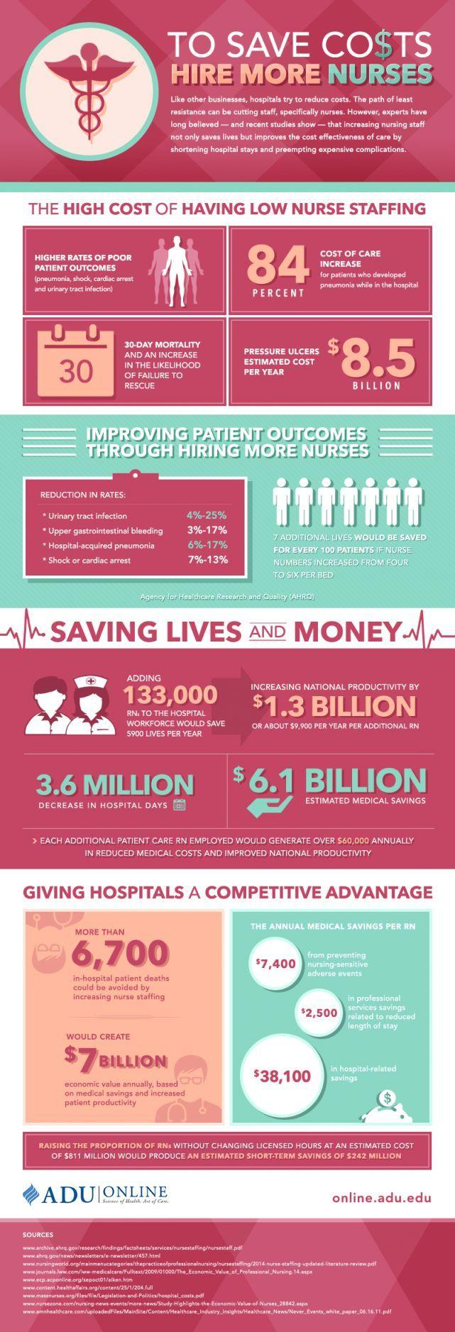 479 besten Nursing Career Bilder auf Pinterest ...