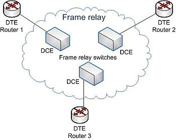 """Wiki... Designers of Frame Relay aimed to provide telecom service for cost-efficient data transmission for intermittent traffic between (LANs) & between end-points in a (WAN). It puts data in units called """"frames"""" & leaves any necessary error-correction (re-transmission of data) up to the end-points which speeds overall data transmission. For most services, the network provides a (PVC), meaning the customer sees a continuous, dedicated connection w/o having to pay for a full-time leased…"""