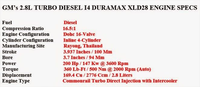2016 chevy colorado diesel specs