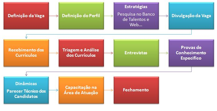 Resultado de imagem para etapas do processo de recrutamento e seleção