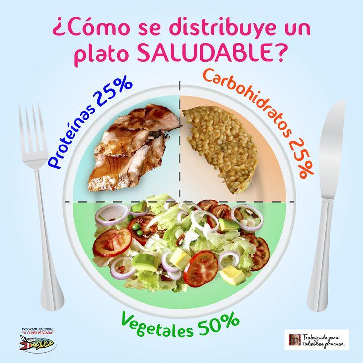 ¿Cómo se distribuye un plato saludable?