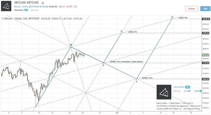 Possible Technucal Structure . Chart Info  Market : #CRYPTOCURRENCY Currency : #BTCUSD Date : Nov 23 2017 .  ENTRY LEVEL : NA  SL POINT : NA .  Islem Odasi  Ahmet S. Ozturk  CISI Level 3 Certificate In Wealth Management & SPK Level 3 Licence .  Join Professional FOREX BITCOIN and STOCK MARKETS Support Group . Don't Forget To Like and Subscribe ___________________________________  WebSite : http://ift.tt/2xy2quW  Twitter : https://twitter.com/islemodasi  Link.edin : http://ift.tt/2wE7PnZ…