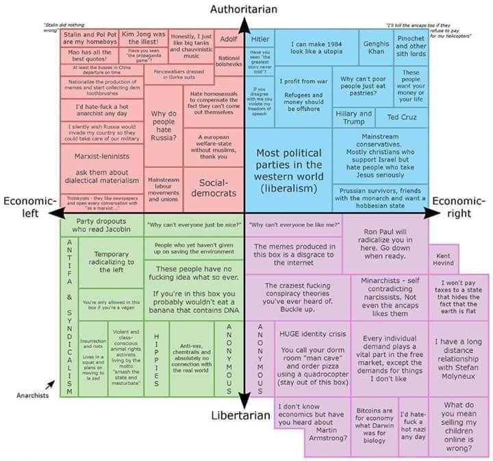 2D political spectrum - Imgur
