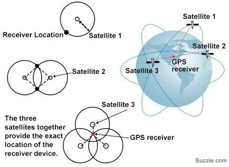 global positioning systems essay Ethical concerns of gps system essayswe all have heard of the global  positioning systems and the many ways it maybe helpful to everyday life  although gps.