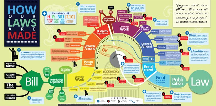 How a bill becomes a law. Great flow chart!