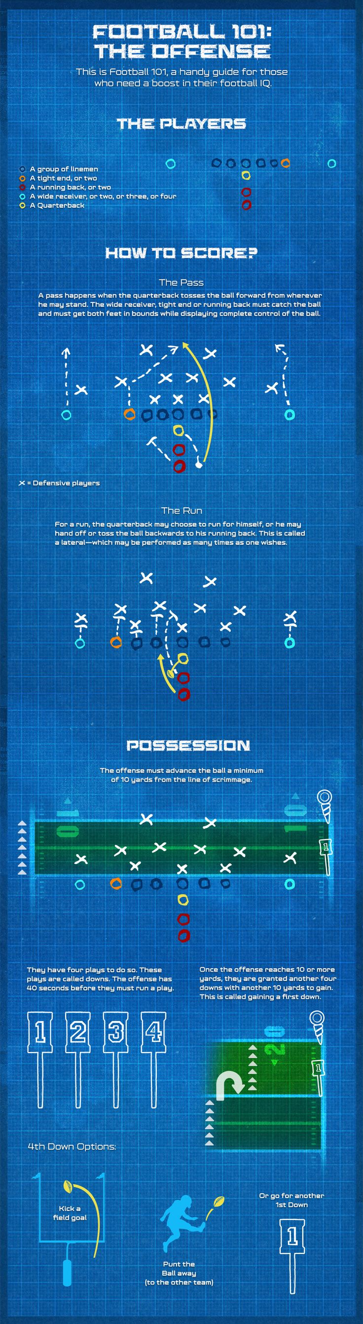 Care to brush up on your football knowledge?  Check out our handy video and infographic that explains the basics of the offense.