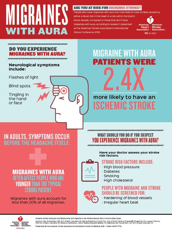 By AMERICAN HEART ASSOCIATION NEWS People who have migraines with aura are more likely to have strokes caused by either a blood clot in the heart (cardio-embolic stroke) or a clot within the brain's blood vessels (thrombotic stroke), compared to those that don't have migraines with aura, according to research …