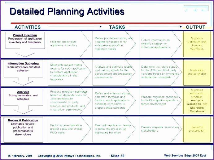 Software Deployment Plan Template Luxury Deployment Checklist