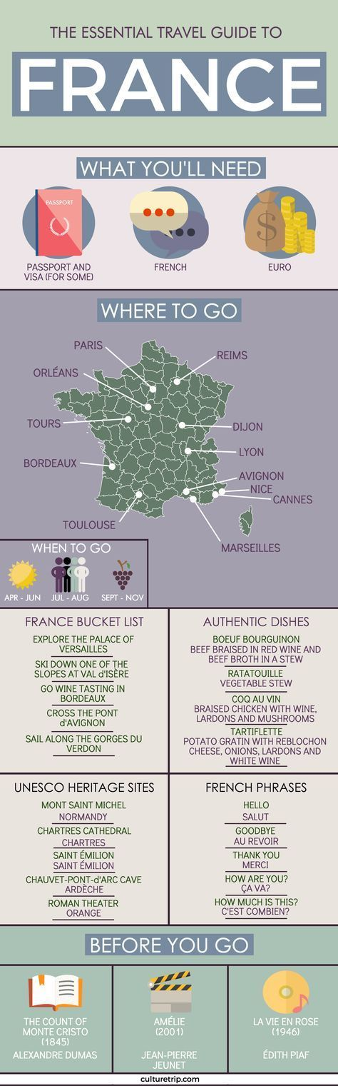 The Essential Travel Guide To France (Infographic)