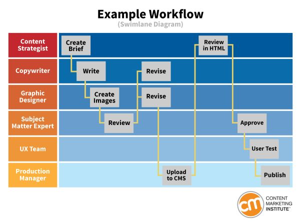 Workflow Example From 15+ Essential Content Marketing Tools And