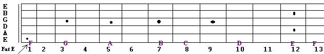 what is a whole note lower e | Guitar Secrets covering sharps and flats on the guitar fretboard