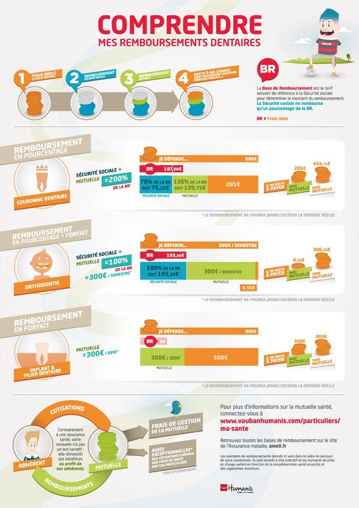 Comprendre les remboursements des soins dentaires