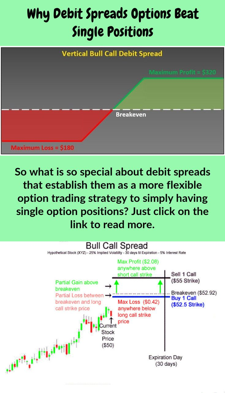 So What Is So Special About Debit Spreads Options That Make Them A