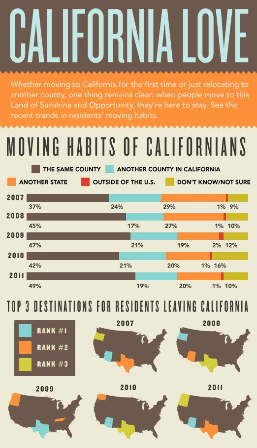 1000+ images about Real estate & marketing Infographics on ...