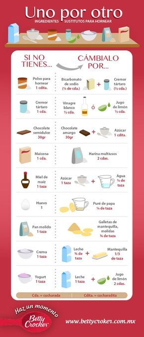 :) Tabla Ingredientes Substitutos | Más en https://lomejordelaweb.es/
