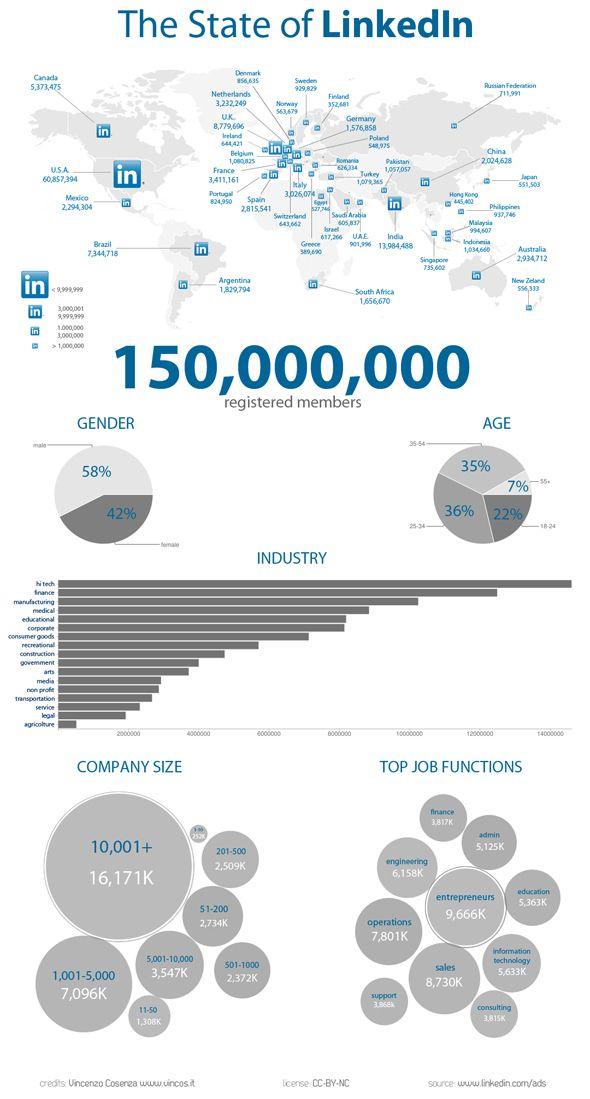 Linkedin 2012 en números