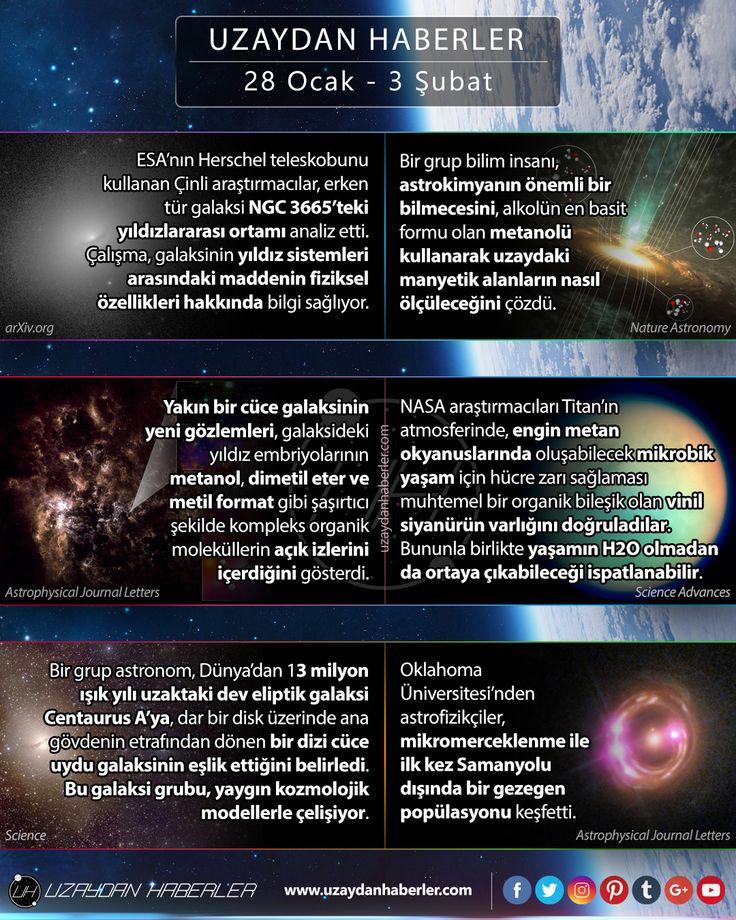 28 Ocak  3 Şubat | Uzaydan Haberler