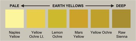 Earth Yellows earth Most earth yellows are iron oxide pigments and many are mustardy in color. Among them are the ochres, Raw Sienna, and Mars Yellow. Naples Yellow, which is lead antimonite when genuine, can also be grouped with the earth yellows. All earth yellows except Mars colors are available in both natural and synthetic varieties; Mars colors are man-made.