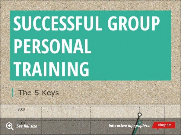 successful group personal training infographic