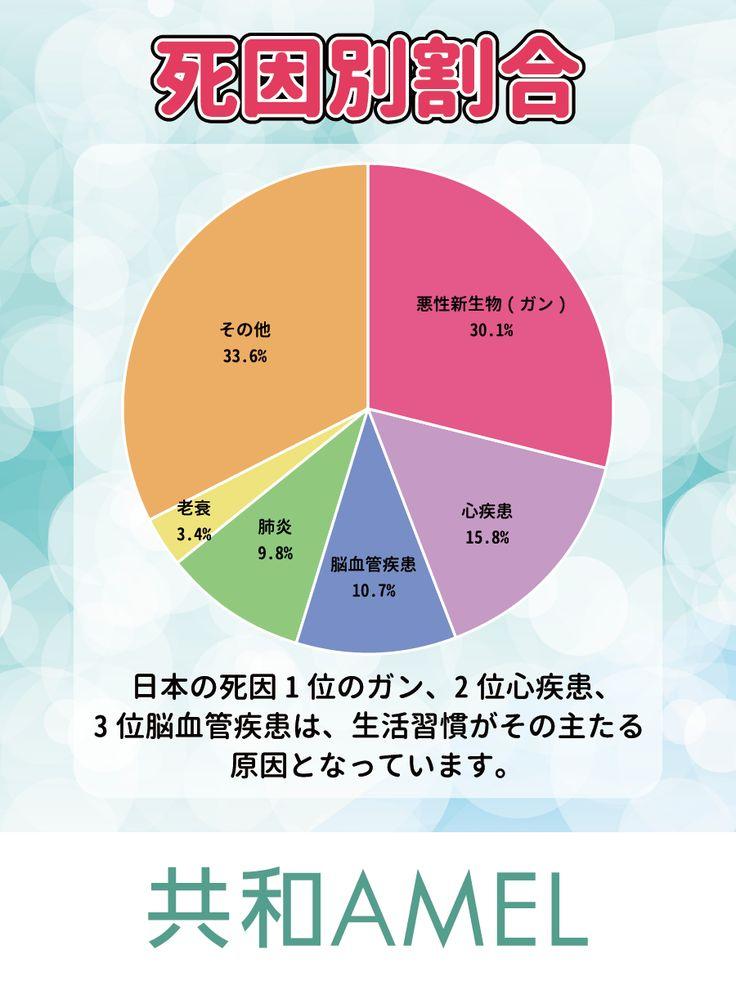 ☆共和AMELインフォメーション☆  日本人の死因順位は1位はガン30.1%、2位/心疾患15.8%、3位/脳血管疾患10.7%、4位/肺炎9.8%、5位/老衰3.4%の順となっています。  例えば死因第1位のガンのリスク要因は喫煙、飲酒、肥満、運動不足、野菜・果物不足、塩分、感染性因子と分析されています。 いずれの病気も生活習慣の改善がその予防・抑制につながり、健康寿命を伸ばすことになります。  #生活習慣 #ガン  [共和薬品工業URL] http://www.kyowayakuhin.co.jp/