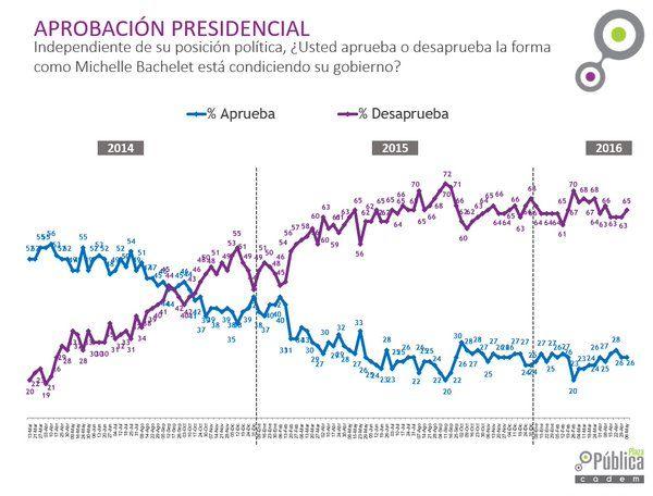 Diario Reacción Chilena, Página Principal-Reaction Journal chilenischen: Los más significativos artículos sobre la realidad nacional...