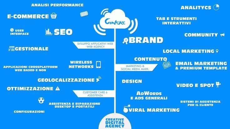 Agenzia Pubblicitaria o Digital Agency Italia
