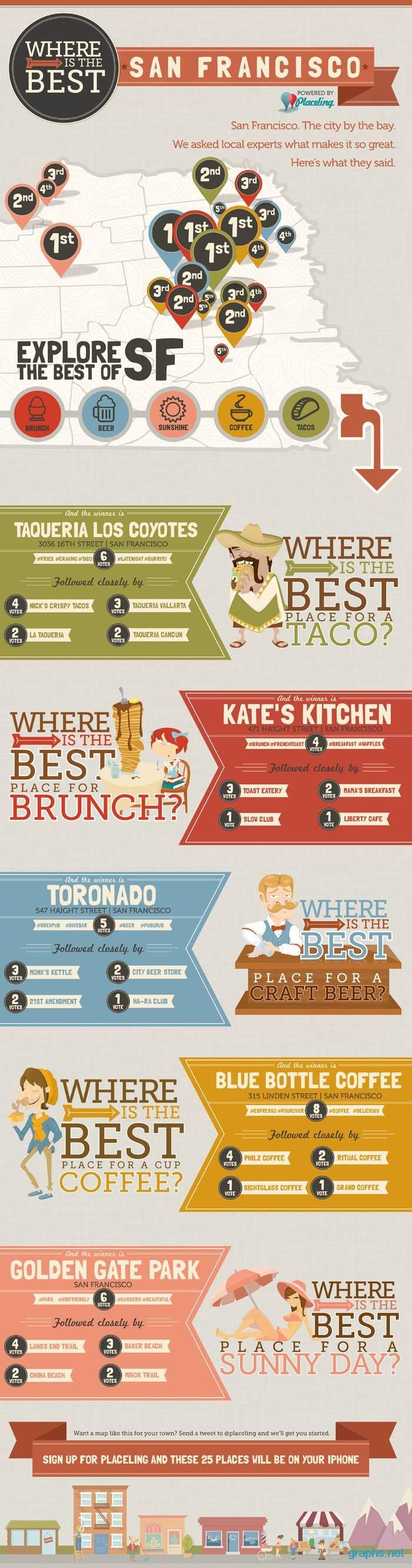 San Fran best spots infographic