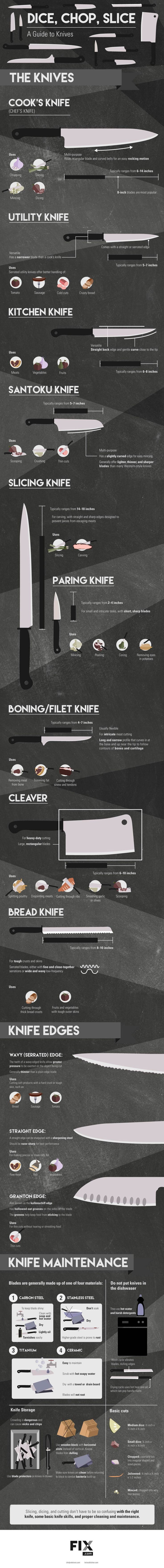 Kitchen Knife Guide- how to pick the correct knife for the job, take proper care to ensure longevity and practice knife safety | www.savoryexperiments.com