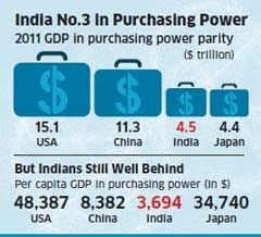 India overtakes Japan to become third-largest economy in purchasing power parity