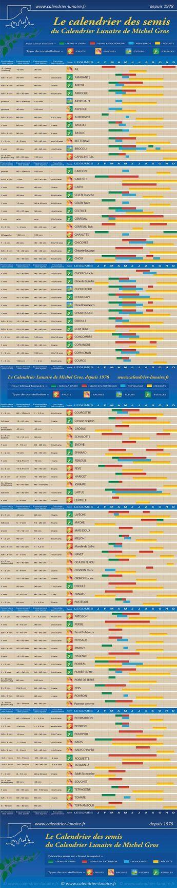 17 meilleures id es propos de calendrier lunaire sur for Calandrier lunaire pour le jardin