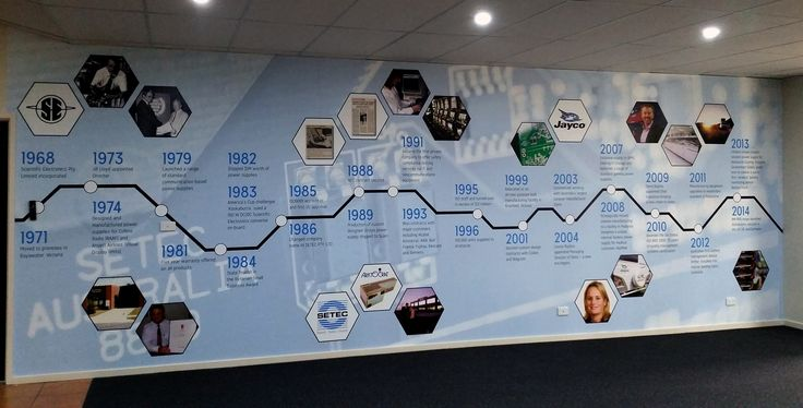 Setec recently enlisted our help to design, print and install a company timeline mural for their offices in Melbourne. This was to coincide with their 45 year celebration event and they were really happy with the results.