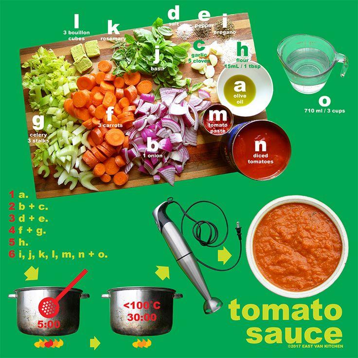 TOMATO SAUCE DIAGRAM! EVK's ultimate Tomato Sauce for pasta, lasagna, eggplant parmesan, etc! #vegan #vegetarian #pastasauce #diagrams #infographics
