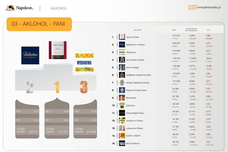 """15 największych fan page'y w kategorii """"Alkohole"""" w sierpniu 2013. Dane pochodzą z raportu Social Brand Footprint opracowanego przez Napoleoncat.com platformę do zarządzania i analizy mediów społecznościowych. Raport ilustruje aktywność marek na Facebooku, YouTube i Twitterze."""