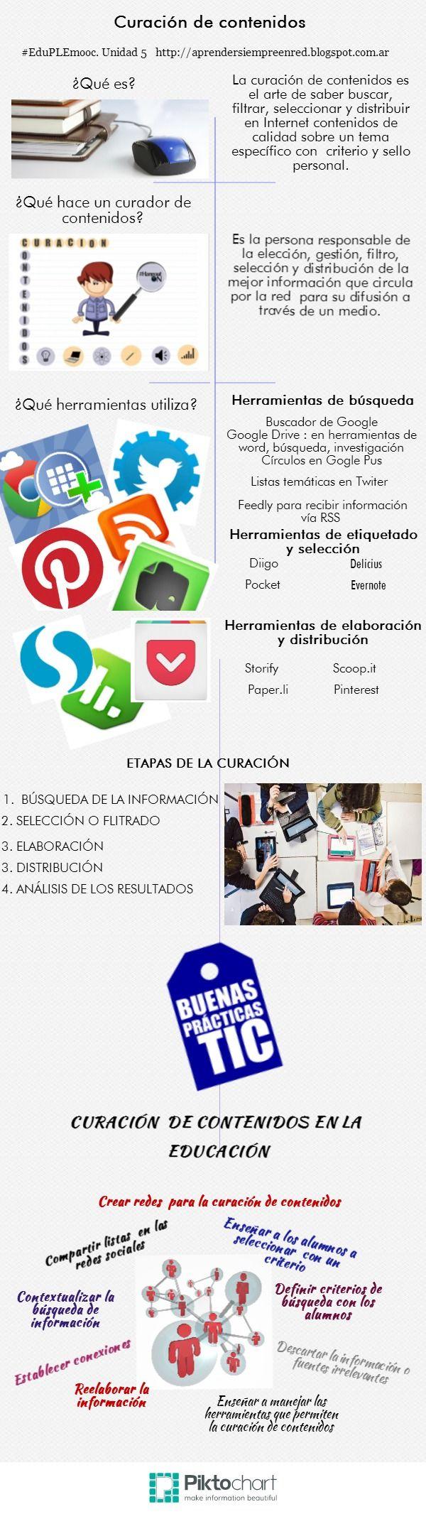Infografía Curación de contenidos #EduPLEmoooc #infografía