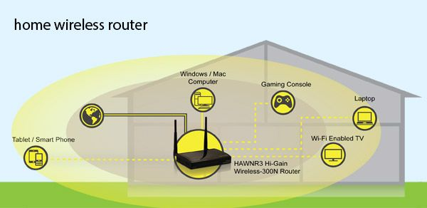 Choosing the Best Home Wireless Router