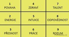 Datum narozen a Pythagorv tverec eknou o lidské povaze ve  ProNladucz