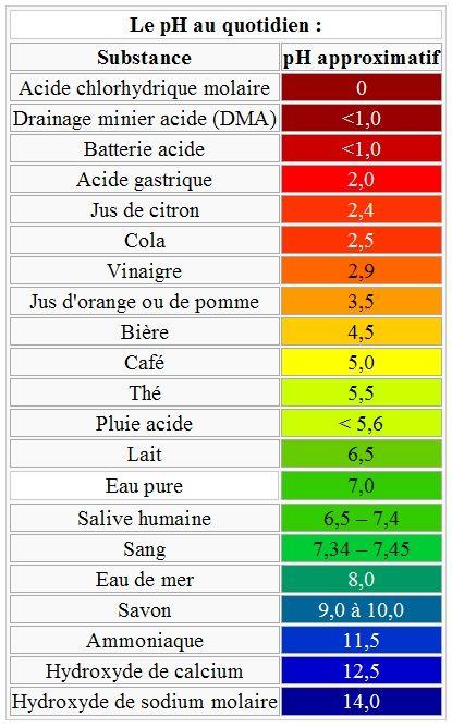 Acides et bases | Jus d'orange, Acide gastrique, Eau pure