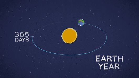 For Any Planet,A Year Is The Time It Takes To Make One Orbit Around The Sun.B...